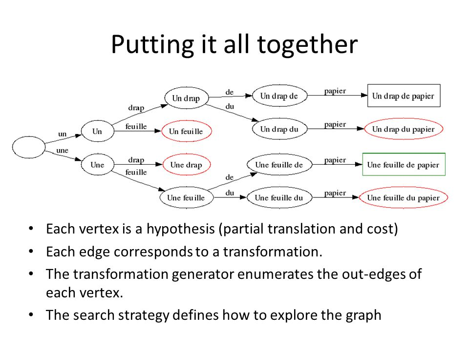 Putting it all together Each vertex is a hypothesis (partial translation and cost) Each edge corresponds to a transformation.