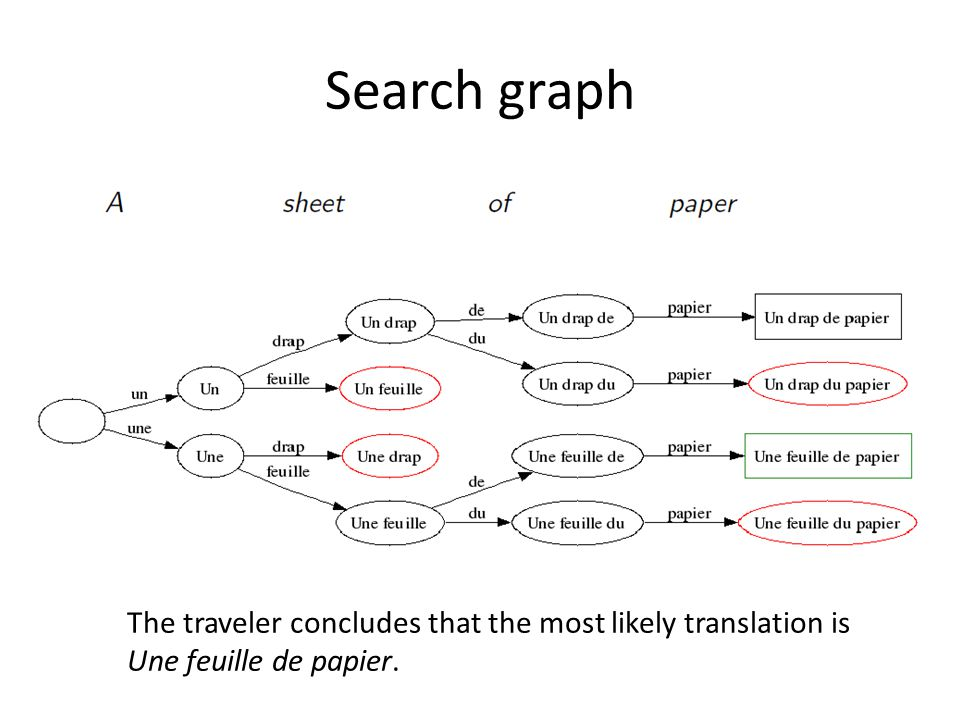 Search graph The traveler concludes that the most likely translation is Une feuille de papier.