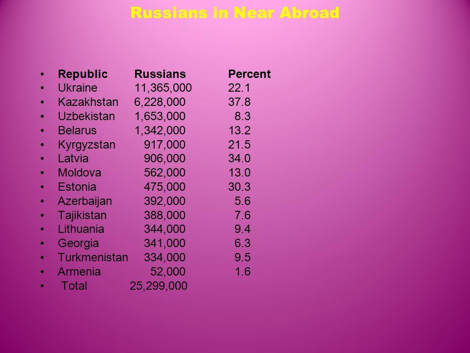Russians in Near Abroad RepublicRussiansPercent Ukraine11,365,00022.1 Kazakhstan6,228,00037.8 Uzbekistan1,653,000 8.3 Belarus1,342,00013.2 Kyrgyzstan 917,00021.5 Latvia 906,00034.0 Moldova 562,00013.0 Estonia 475,00030.3 Azerbaijan 392,000 5.6 Tajikistan 388,000 7.6 Lithuania 344,000 9.4 Georgia 341,000 6.3 Turkmenistan 334,000 9.5 Armenia 52,000 1.6 Total 25,299,000