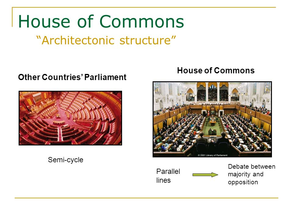 House of Commons Architectonic structure Other Countries' Parliament Semi-cycle House of Commons Parallel lines Debate between majority and opposition