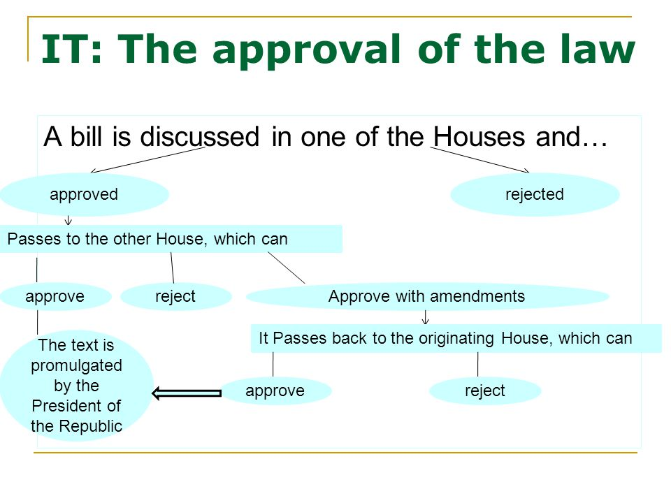 IT: The approval of the law A bill is discussed in one of the Houses and… approvedrejected Passes to the other House, which can approverejectApprove with amendments The text is promulgated by the President of the Republic It Passes back to the originating House, which can approvereject