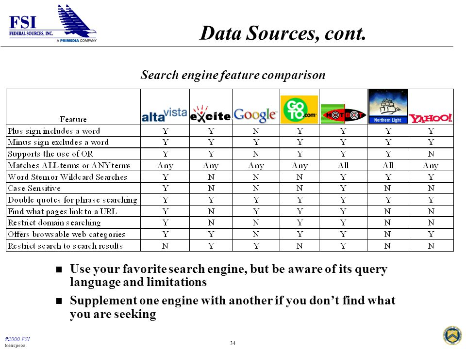  2000 FSI treasproc 34 Data Sources, cont. Search engine feature comparison n Use your favorite search engine, but be aware of its query language and