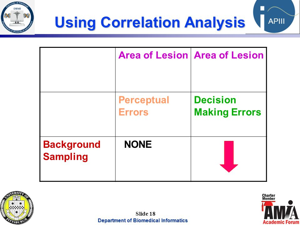 Department of Biomedical Informatics 18 APIII Slide 18 Using Correlation Analysis Area of Lesion Perceptual Errors Decision Making Errors Background Sampling NONE