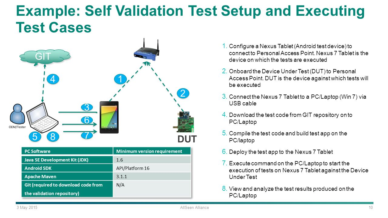 3 May 2015 AllSeen Alliance 10 Example: Self Validation Test Setup and Executing Test Cases 1.