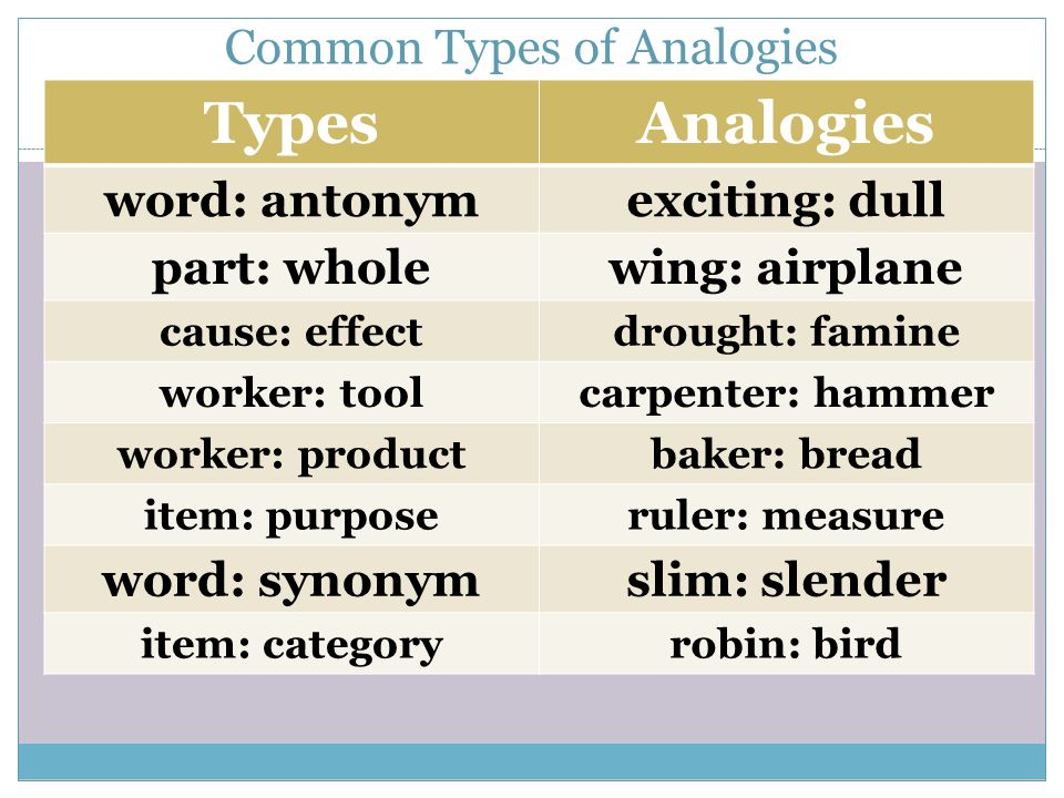 Common Types of Analogies TypesAnalogies word: antonymexciting: dull part: wholewing: airplane cause: effectdrought: famine worker: toolcarpenter: hammer worker: productbaker: bread item: purposeruler: measure word: synonymslim: slender item: categoryrobin: bird
