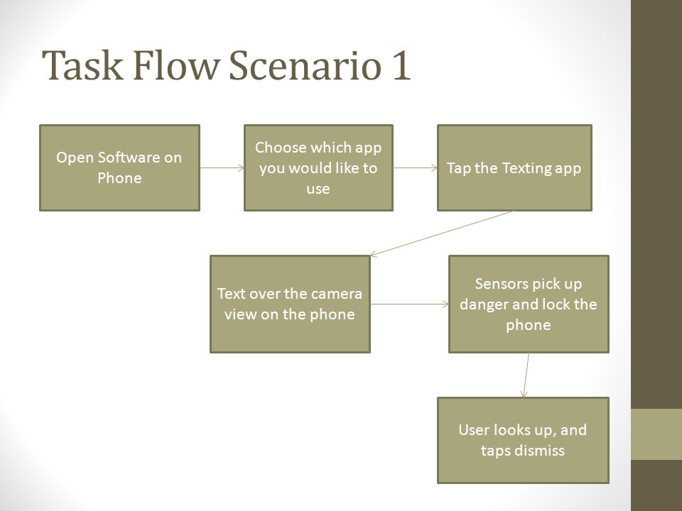 Task Flow Scenario 1 Open Software on Phone Choose which app you would like to use Tap the Texting app Text over the camera view on the phone Sensors pick up danger and lock the phone User looks up, and taps dismiss