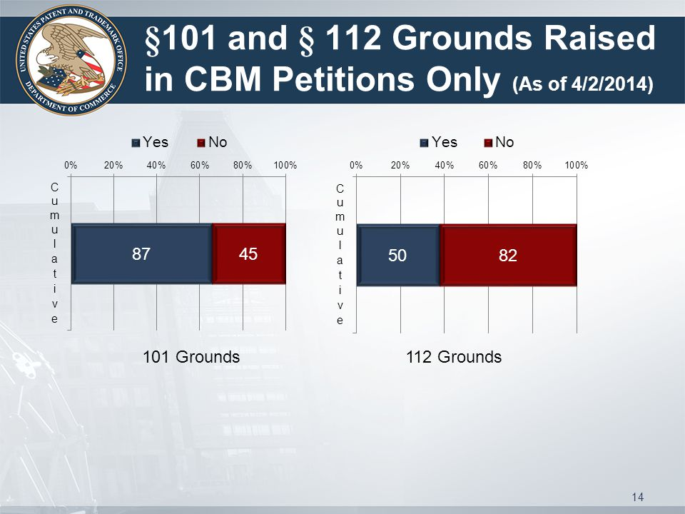§101 and § 112 Grounds Raised in CBM Petitions Only (As of 4/2/2014) 101 Grounds 112 Grounds 14