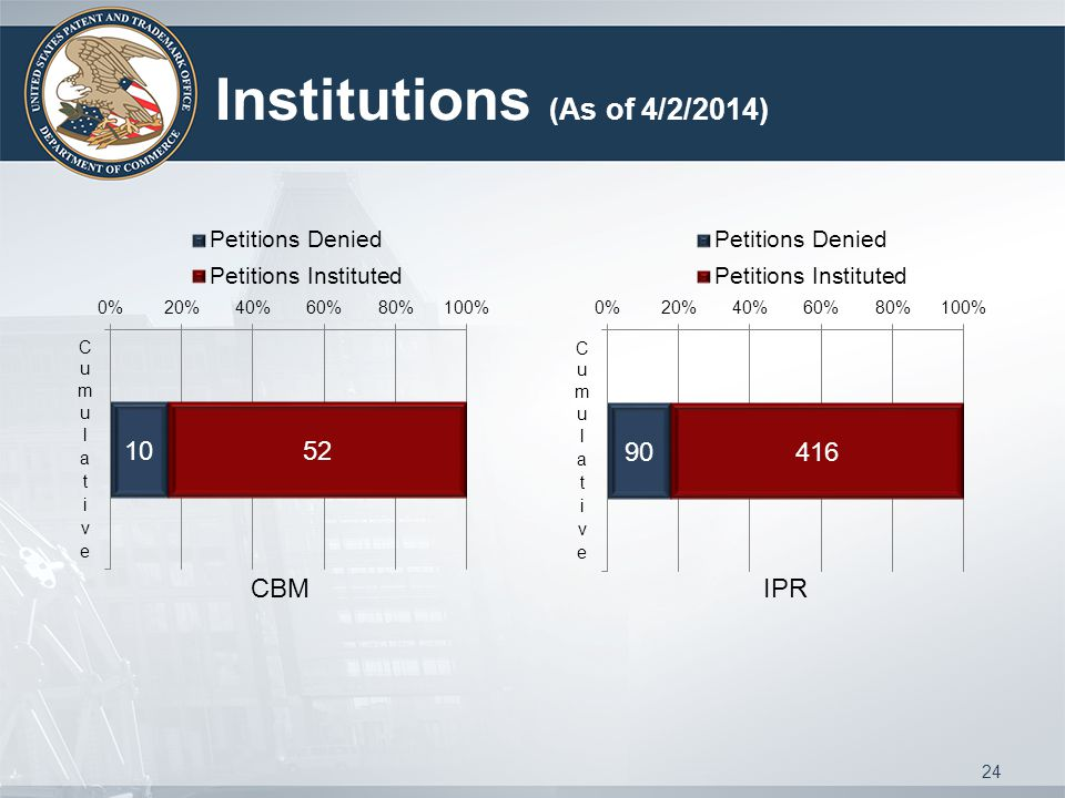 Institutions (As of 4/2/2014) CBMIPR 24