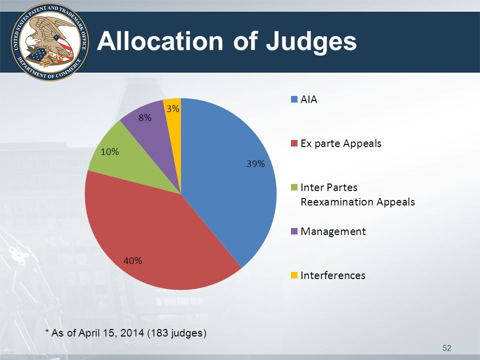 Allocation of Judges * As of April 15, 2014 (183 judges) 52