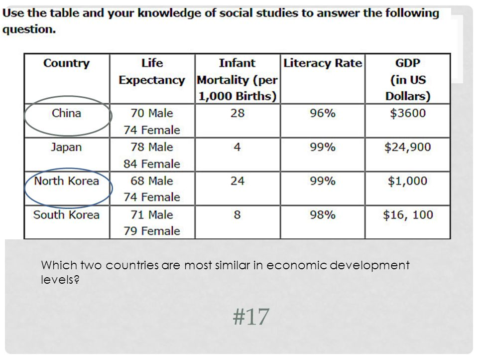 #17 Which two countries are most similar in economic development levels