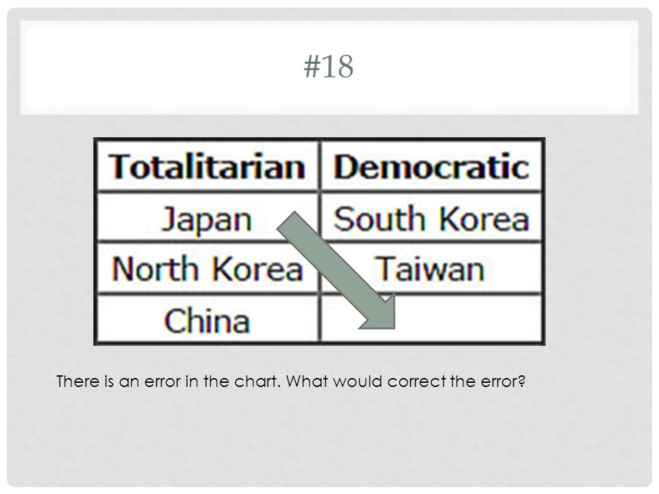 #18 There is an error in the chart. What would correct the error
