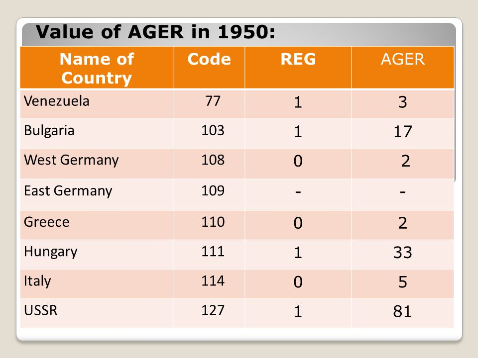 Name of Country CodeREGAGER Venezuela 77 13 Bulgaria 103 117 West Germany 108 0 2 East Germany 109 -- Greece 110 02 Hungary 111 133 Italy 114 05 USSR 127 181 Value of AGER in 1950: