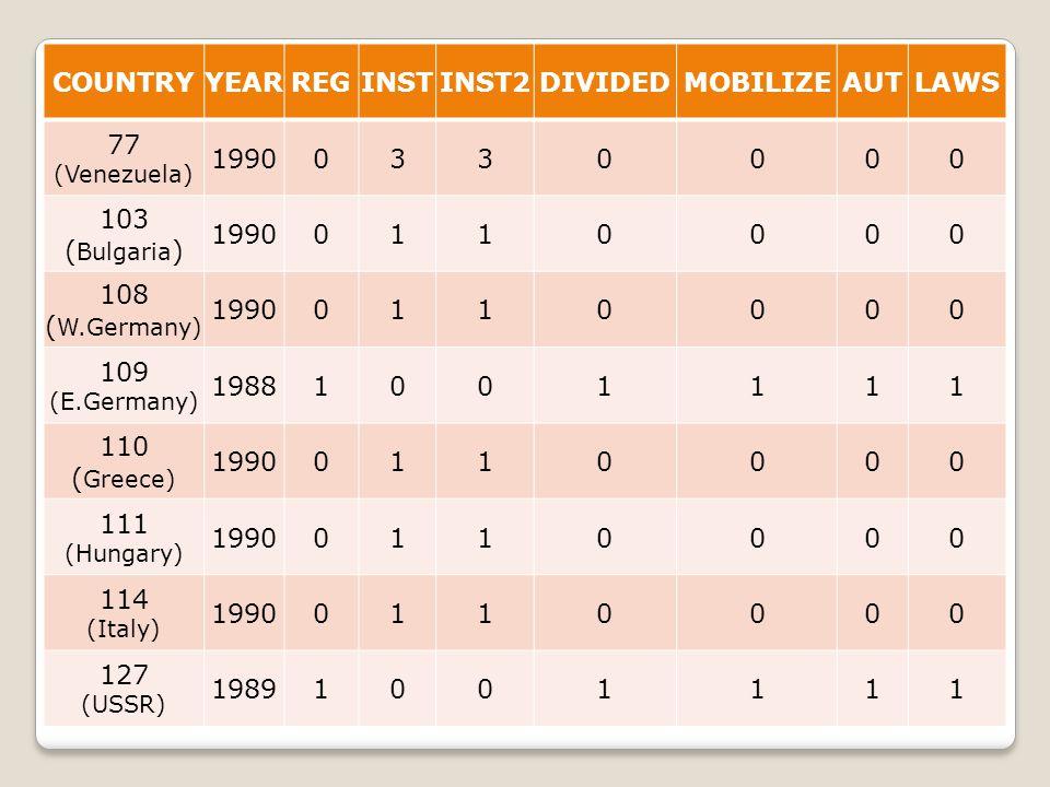 COUNTRYYEARREGINSTINST2DIVIDEDMOBILIZEAUTLAWS 77 (Venezuela) 19900330000 103 ( Bulgaria ) 19900110000 108 ( W.Germany) 19900110000 109 (E.Germany) 198