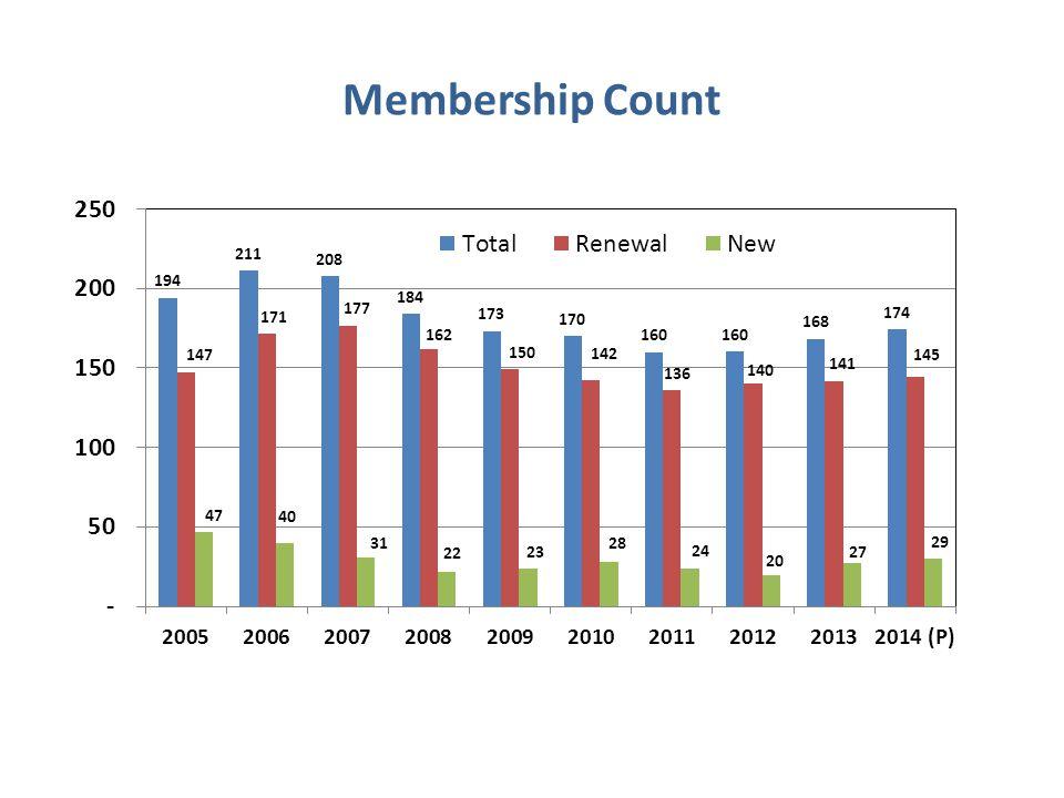 Membership Count