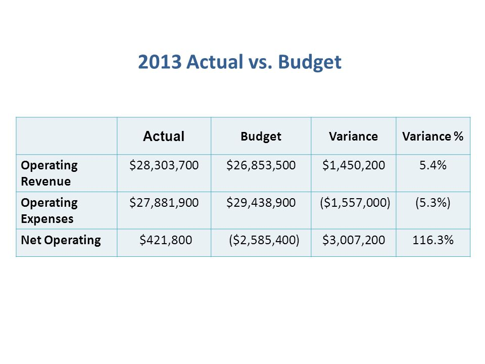 Actual BudgetVarianceVariance % Operating Revenue $28,303,700$26,853,500$1,450,2005.4% Operating Expenses $27,881,900$29,438,900 ($1,557,000)(5.3%) Net Operating $421,800 ($2,585,400)$3,007,200116.3% 2013 Actual vs.