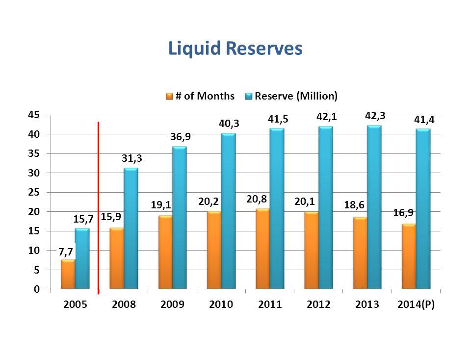 Liquid Reserves