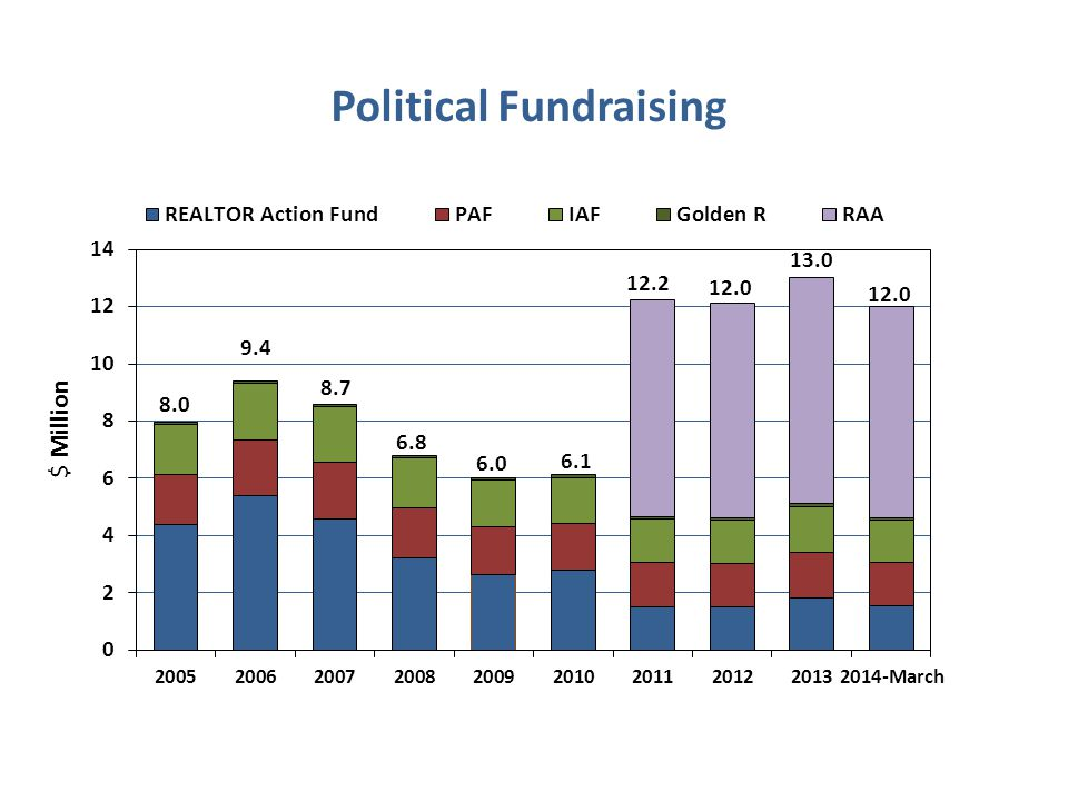 $ Million Political Fundraising