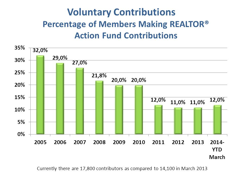 Voluntary Contributions Percentage of Members Making REALTOR® Action Fund Contributions Currently there are 17,800 contributors as compared to 14,100 in March 2013