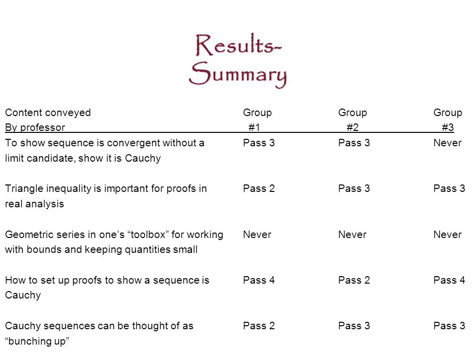 Results- Summary Content conveyedGroupGroupGroup By professor #1 #2 #3 To show sequence is convergent without aPass 3Pass 3Never limit candidate, show it is Cauchy Triangle inequality is important for proofs inPass 2Pass 3Pass 3 real analysis Geometric series in one's toolbox for working NeverNeverNever with bounds and keeping quantities small How to set up proofs to show a sequence isPass 4Pass 2Pass 4 Cauchy Cauchy sequences can be thought of asPass 2Pass 3Pass 3 bunching up