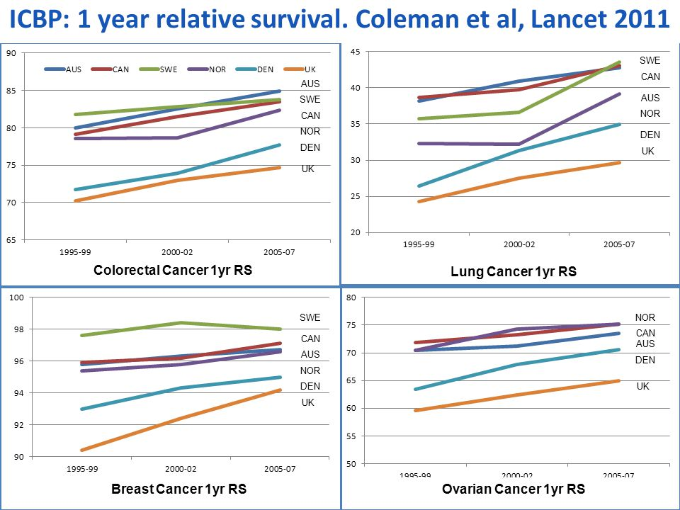 Colorectal Cancer 1yr RS Lung Cancer 1yr RS Breast Cancer 1yr RSOvarian Cancer 1yr RS ICBP: 1 year relative survival.