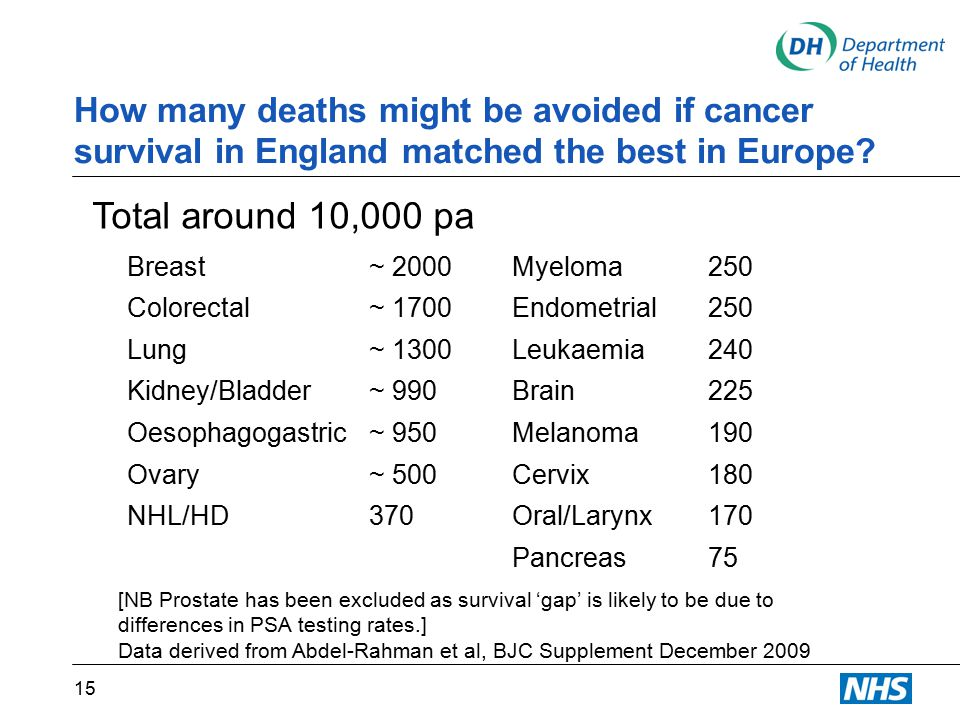 How many deaths might be avoided if cancer survival in England matched the best in Europe.