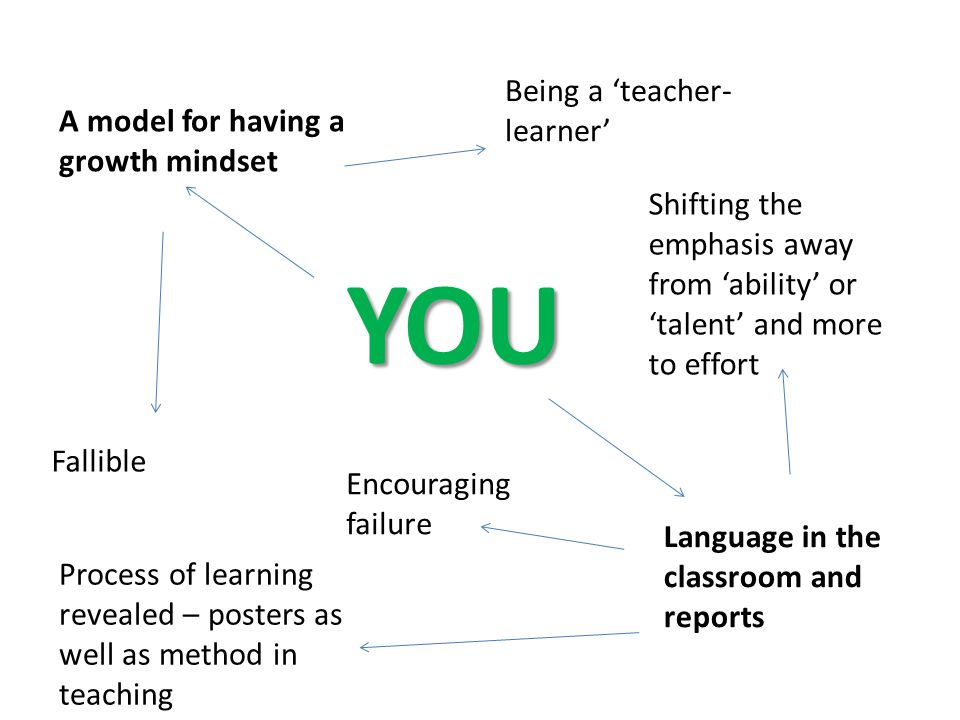 YOU A model for having a growth mindset Being a 'teacher- learner' Fallible Language in the classroom and reports Shifting the emphasis away from 'ability' or 'talent' and more to effort Encouraging failure Process of learning revealed – posters as well as method in teaching