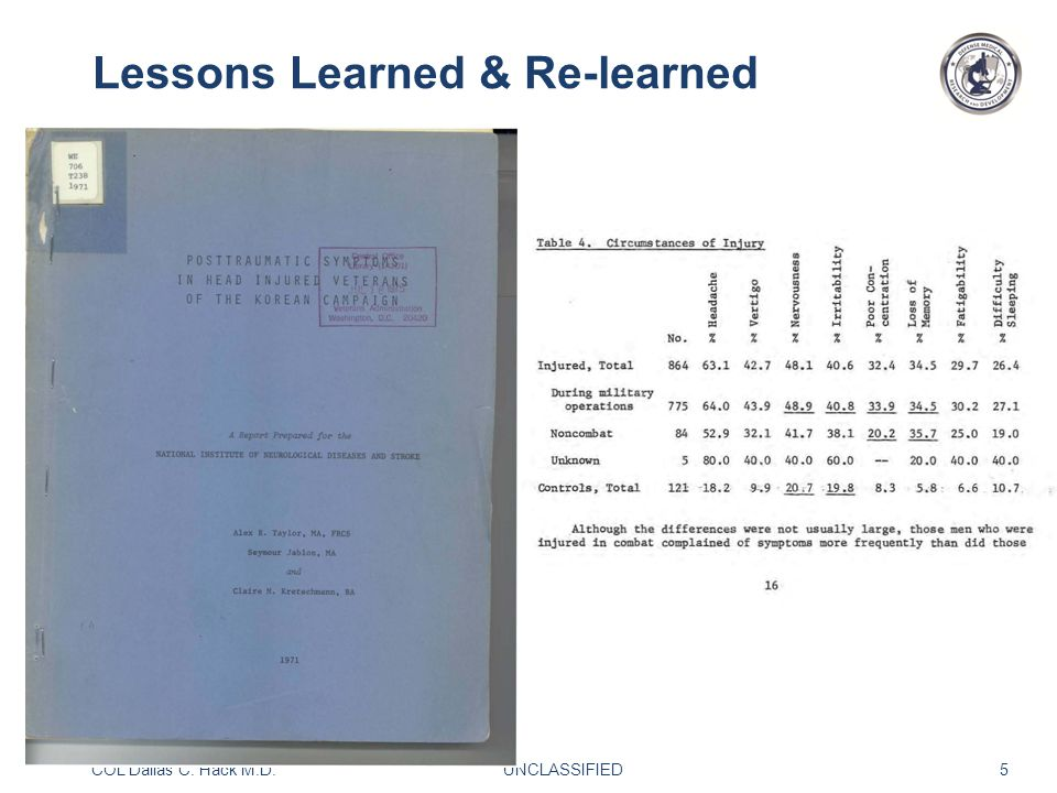 COL Dallas C. Hack M.D. UNCLASSIFIED 5 Lessons Learned & Re-learned