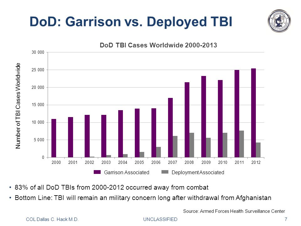 COL Dallas C. Hack M.D. UNCLASSIFIED 7 Garrison Associated Deployment Associated DoD: Garrison vs.