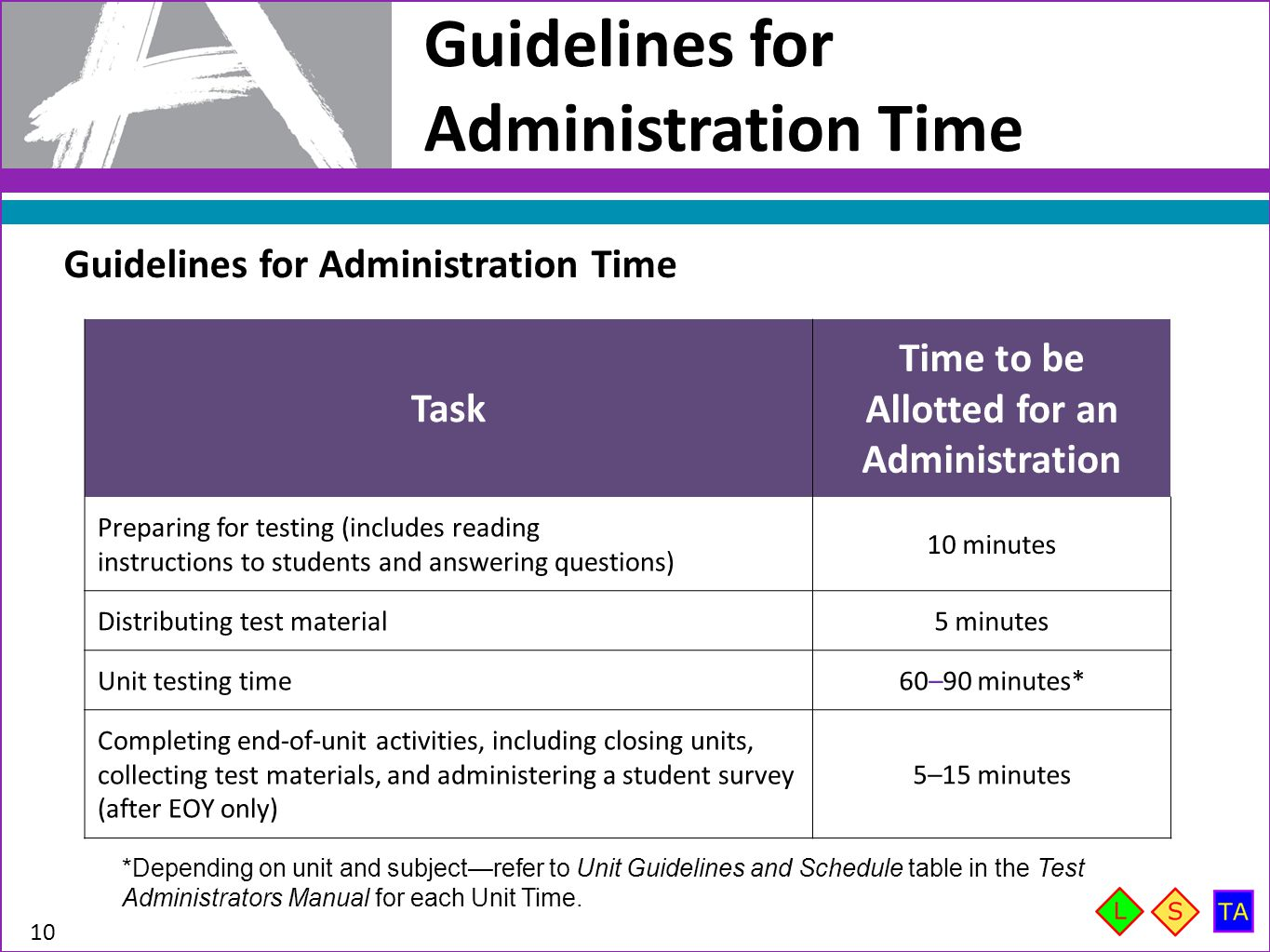 Guidelines for Administration Time 10 Guidelines for Administration Time Task Time to be Allotted for an Administration Preparing for testing (include