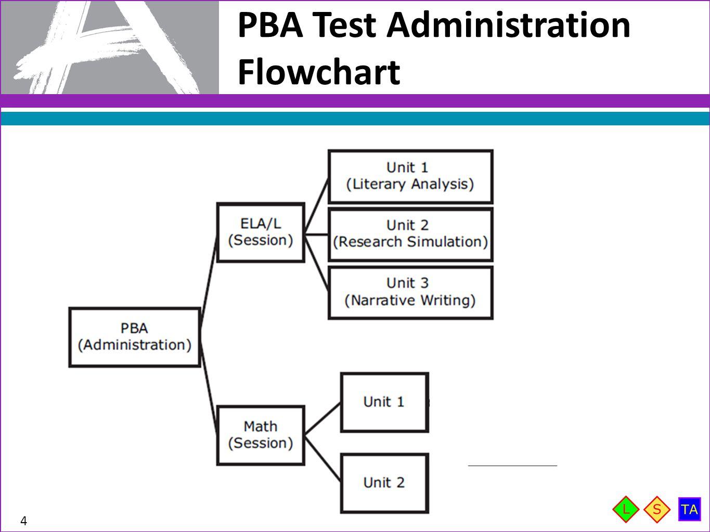 PBA Test Administration Flowchart 4