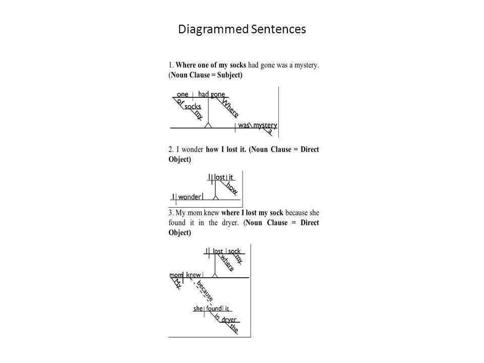Diagrammed Sentences