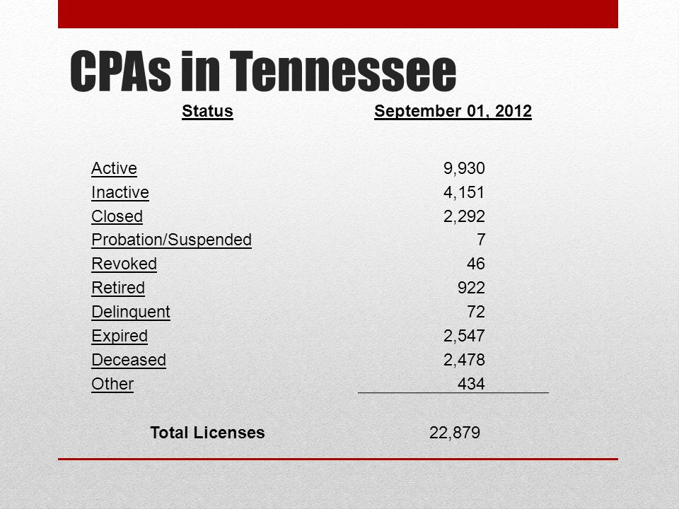 Tennessee State Board of Accountancy What Are the Requirements to Maintain a License in Good Standing.
