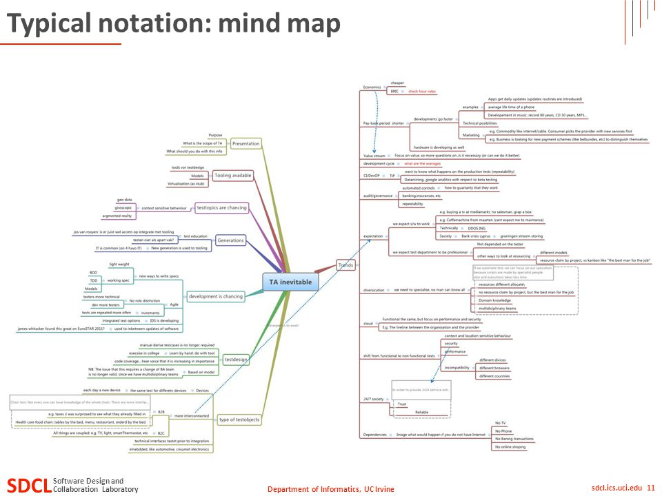 Department of Informatics, UC Irvine SDCL Collaboration Laboratory Software Design and sdcl.ics.uci.edu 11 Typical notation: mind map