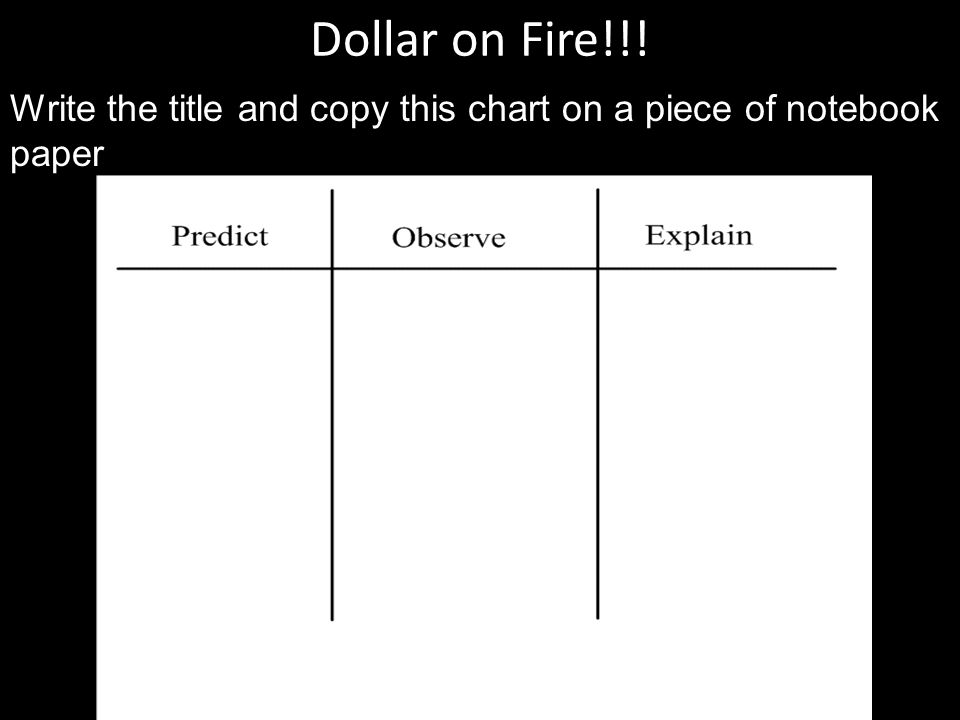 Dollar on Fire!!! Write the title and copy this chart on a piece of notebook paper