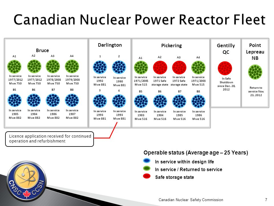  Bill C-22 – Energy Safety and Security Act  Increases the absolute liability threshold for operators of nuclear facilities from $75 million to $1 billion  CNSC President Michael Binder appeared before Standing Committee on Natural Resources on June 5, 2014  The report of the Standing Committee was tabled on June 11, 2014 and was reported back with amendments.