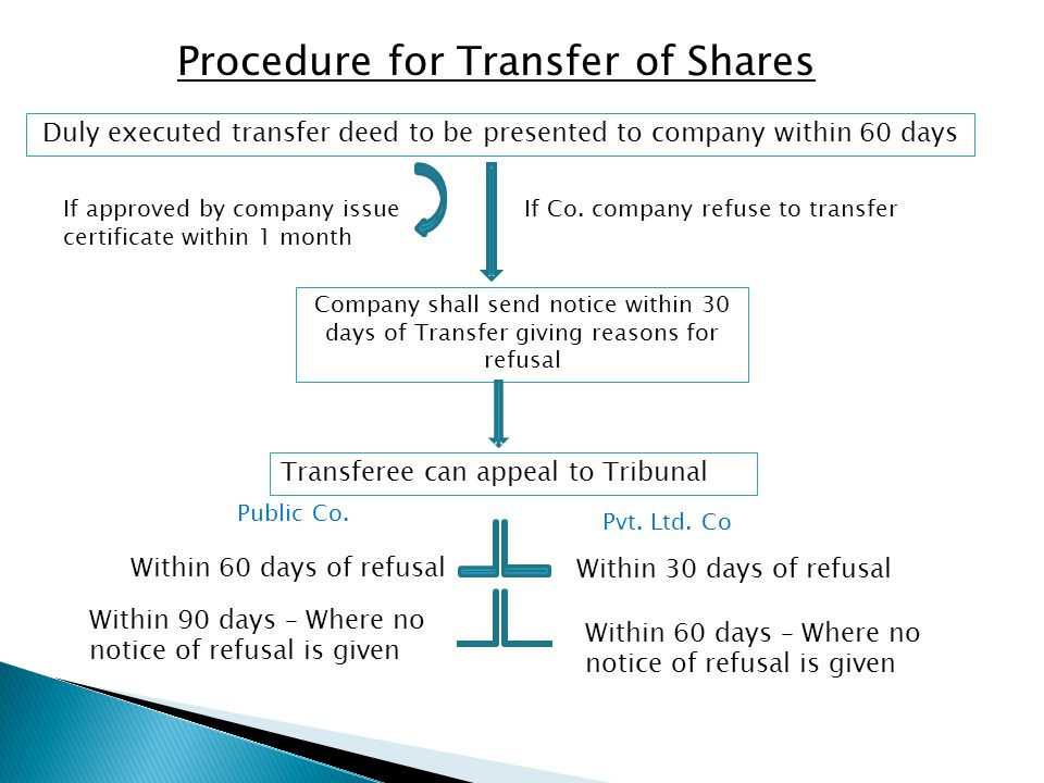 Procedure for Transfer of Shares After hearing by Tribunal Tribunal can Dismiss Appeal Or by Order Direct -to register transfer / transmission & comply with order within 10 days -rectification of Register, pay damages if any If person contravene Tribunal Order Imprisonment AND Fine NOT Less than 1year Extend to 3 year NOT less than Rs.1,00,000/- Extend to Rs.5,00,000/-