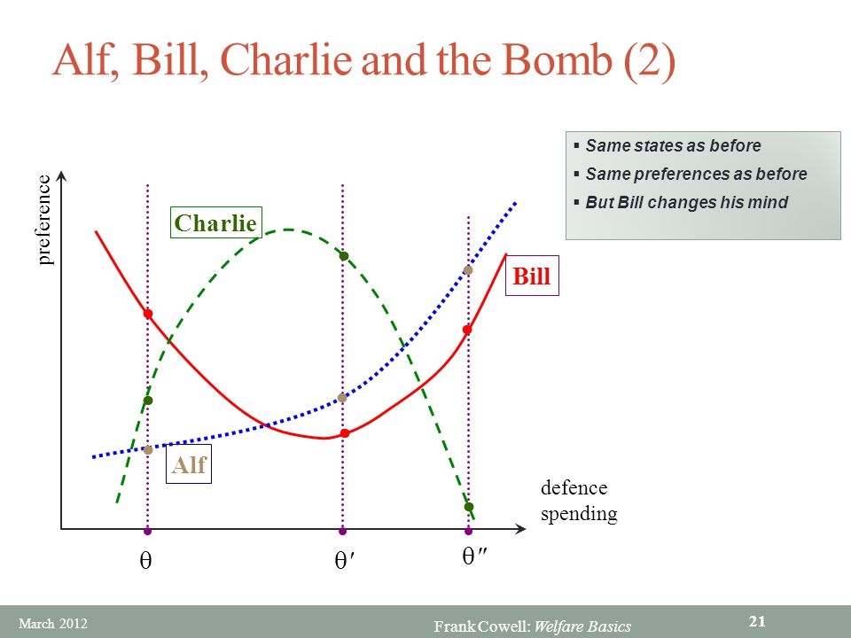 Frank Cowell: Welfare Basics  Bill   Alf, Bill, Charlie and the Bomb (2) preference defence spending Bill         Alf Charlie        Same states as before  Same preferences as before  But Bill changes his mind March 2012 21
