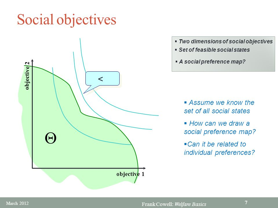 Frank Cowell: Welfare Basics Social objectives  Two dimensions of social objectives  objective 2 objective 1 < <  Set of feasible social states  A social preference map.