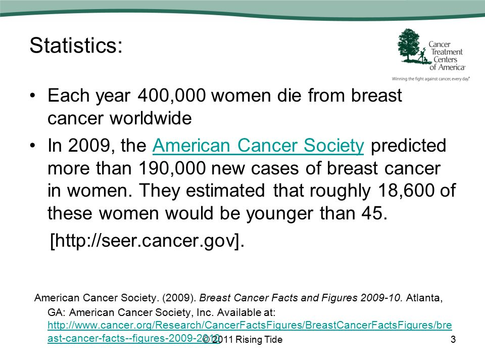 Statistics: Due to a lack of awareness about the disease, many will be diagnosed in later stages than women who get breast cancer in their 50s and 60s.