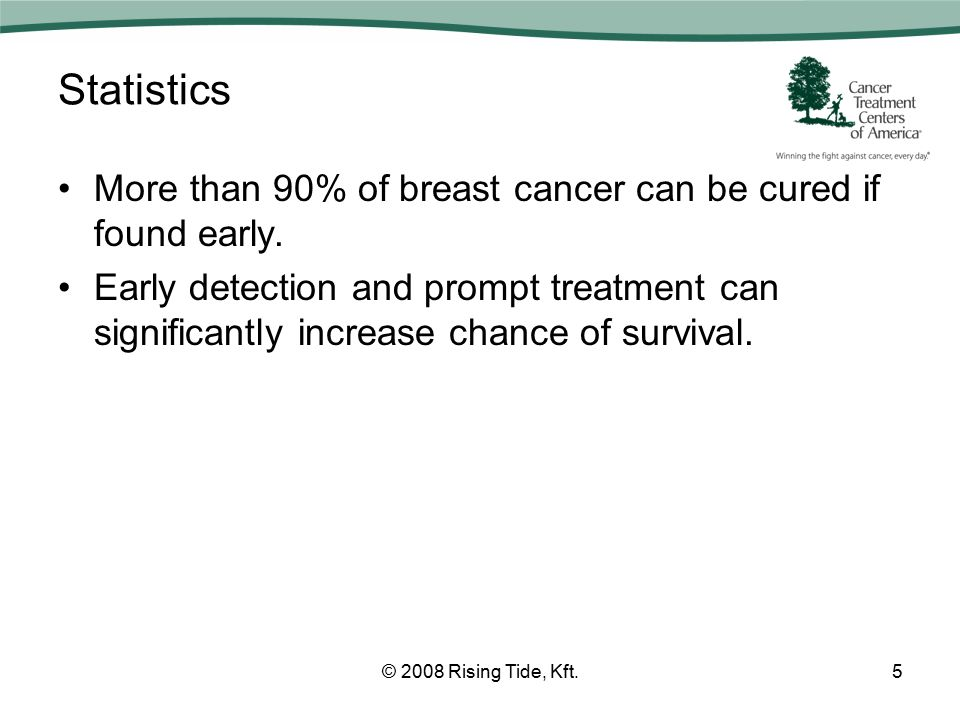 Statistics More than 90% of breast cancer can be cured if found early.