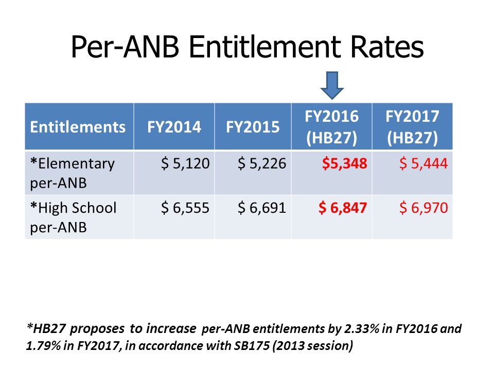 Per-ANB Entitlement Rates EntitlementsFY2014FY2015 FY2016 (HB27) FY2017 (HB27) *Elementary per-ANB $ 5,120$ 5,226$5,348$ 5,444 *High School per-ANB $ 6,555$ 6,691$ 6,847$ 6,970 *HB27 proposes to increase per-ANB entitlements by 2.33% in FY2016 and 1.79% in FY2017, in accordance with SB175 (2013 session)