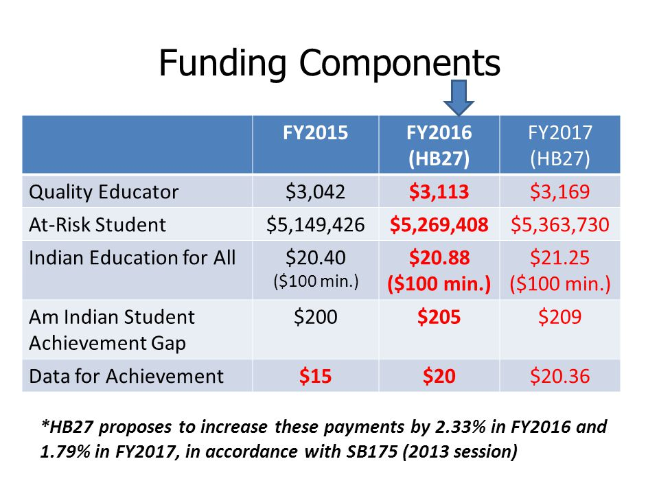 Funding Components FY2015FY2016 (HB27) FY2017 (HB27) Quality Educator$3,042$3,113$3,169 At-Risk Student$5,149,426$5,269,408$5,363,730 Indian Education for All$20.40 ($100 min.) $20.88 ($100 min.) $21.25 ($100 min.) Am Indian Student Achievement Gap $200$205$209 Data for Achievement$15$20$20.36 *HB27 proposes to increase these payments by 2.33% in FY2016 and 1.79% in FY2017, in accordance with SB175 (2013 session)