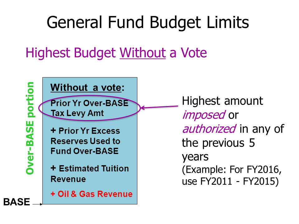 BASE Over-BASE portion Without a vote: Prior Yr Over-BASE Tax Levy Amt + Prior Yr Excess Reserves Used to Fund Over-BASE + Estimated Tuition Revenue + Oil & Gas Revenue Highest Budget Without a Vote General Fund Budget Limits Highest amount imposed or authorized in any of the previous 5 years (Example: For FY2016, use FY2011 - FY2015)
