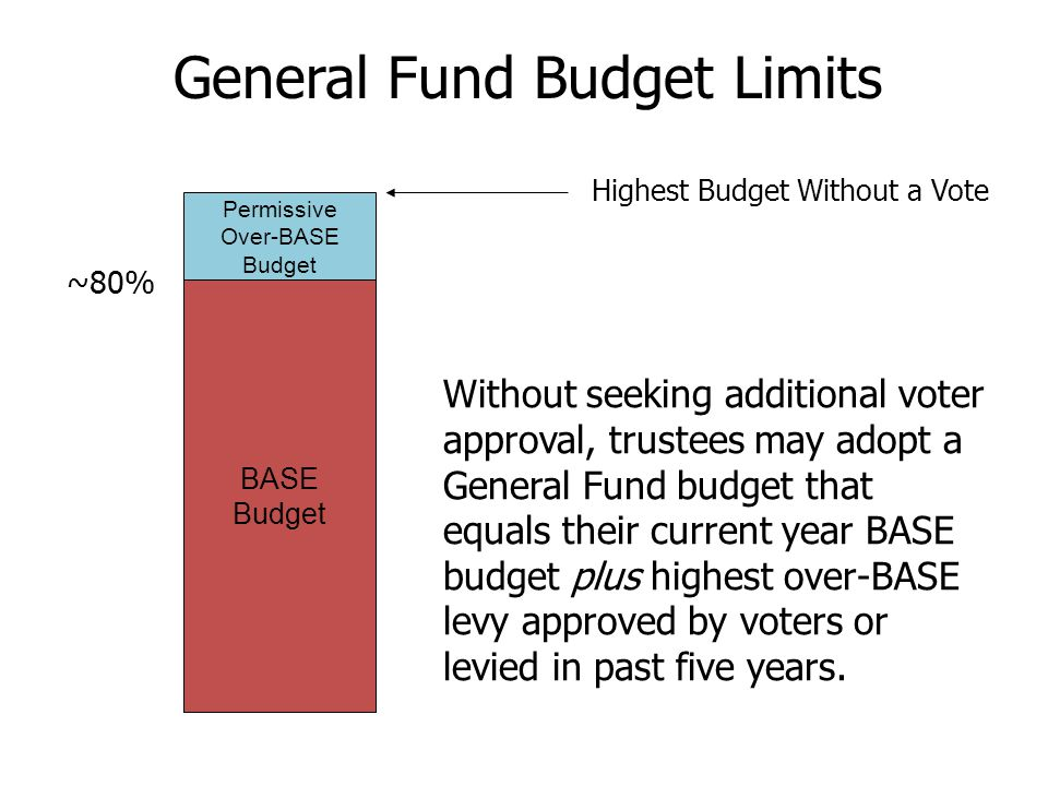 BASE Budget ~80% General Fund Budget Limits Permissive Over-BASE Budget Without seeking additional voter approval, trustees may adopt a General Fund budget that equals their current year BASE budget plus highest over-BASE levy approved by voters or levied in past five years.
