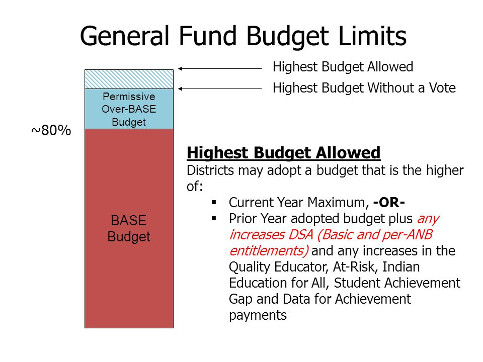 BASE Budget ~80% General Fund Budget Limits Highest Budget Allowed Districts may adopt a budget that is the higher of:  Current Year Maximum, -OR-  Prior Year adopted budget plus any increases DSA (Basic and per-ANB entitlements) and any increases in the Quality Educator, At-Risk, Indian Education for All, Student Achievement Gap and Data for Achievement payments Highest Budget Allowed Permissive Over-BASE Budget Highest Budget Without a Vote