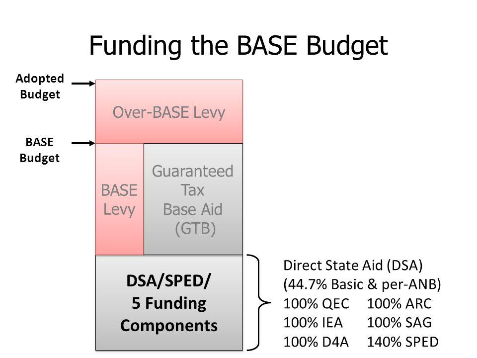 Over-BASE Levy DSA/SPED/ 5 Funding Components DSA/SPED/ 5 Funding Components Guaranteed Tax Base Aid (GTB) Guaranteed Tax Base Aid (GTB) BASE Levy BASE Levy Adopted Budget BASE Budget Funding the BASE Budget Direct State Aid (DSA) (44.7% Basic & per-ANB) 100% QEC100% ARC 100% IEA100% SAG 100% D4A140% SPED