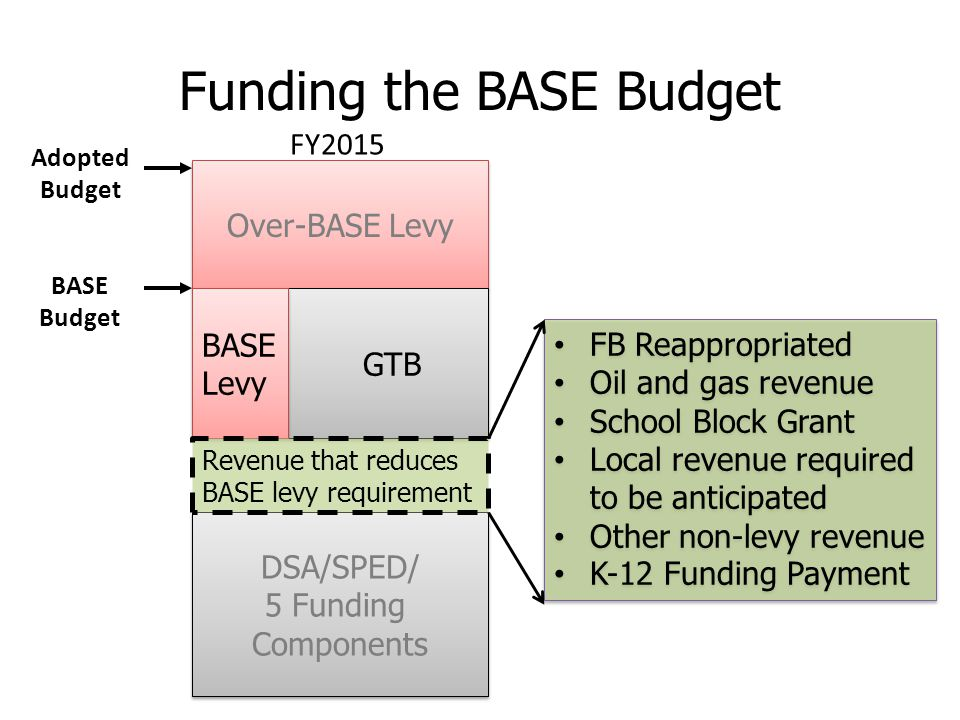 Over-BASE Levy DSA/SPED/ 5 Funding Components DSA/SPED/ 5 Funding Components GTB BASE Levy BASE Levy Adopted Budget BASE Budget Funding the BASE Budget Revenue that reduces BASE levy requirement FB Reappropriated Oil and gas revenue School Block Grant Local revenue required to be anticipated Other non-levy revenue K-12 Funding Payment FB Reappropriated Oil and gas revenue School Block Grant Local revenue required to be anticipated Other non-levy revenue K-12 Funding Payment FY2015
