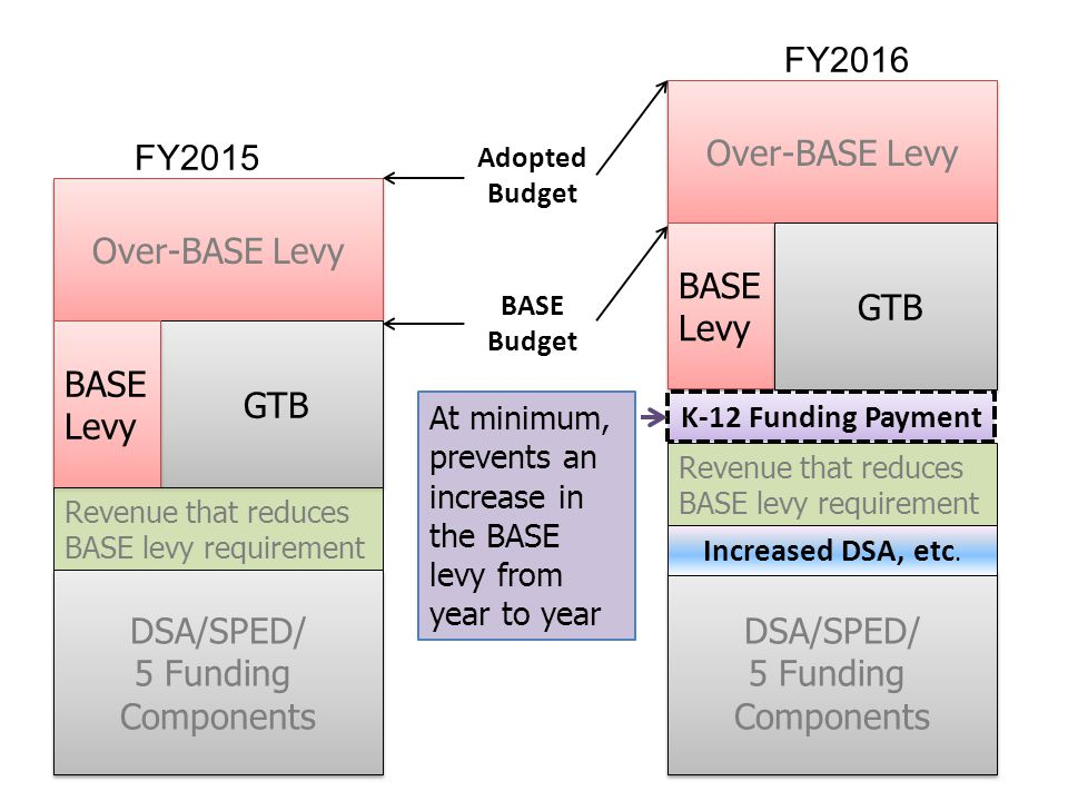 Over-BASE Levy DSA/SPED/ 5 Funding Components DSA/SPED/ 5 Funding Components GTB BASE Levy BASE Levy Adopted Budget BASE Budget Revenue that reduces BASE levy requirement FY2016 Over-BASE Levy BASE Levy BASE Levy GTB Revenue that reduces BASE levy requirement DSA/SPED/ 5 Funding Components DSA/SPED/ 5 Funding Components Increased DSA, etc.