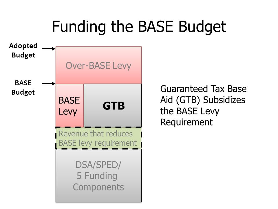 Over-BASE Levy DSA/SPED/ 5 Funding Components DSA/SPED/ 5 Funding Components GTB BASE Levy BASE Levy Adopted Budget BASE Budget Funding the BASE Budget Revenue that reduces BASE levy requirement Guaranteed Tax Base Aid (GTB) Subsidizes the BASE Levy Requirement