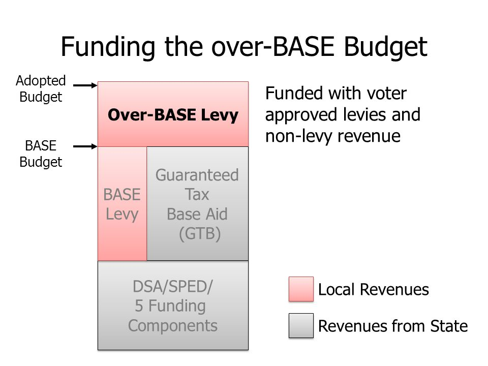 Funded with voter approved levies and non-levy revenue Over-BASE Levy DSA/SPED/ 5 Funding Components DSA/SPED/ 5 Funding Components Guaranteed Tax Base Aid (GTB) Guaranteed Tax Base Aid (GTB) BASE Levy BASE Levy Revenues from State Local Revenues Adopted Budget BASE Budget Funding the over-BASE Budget
